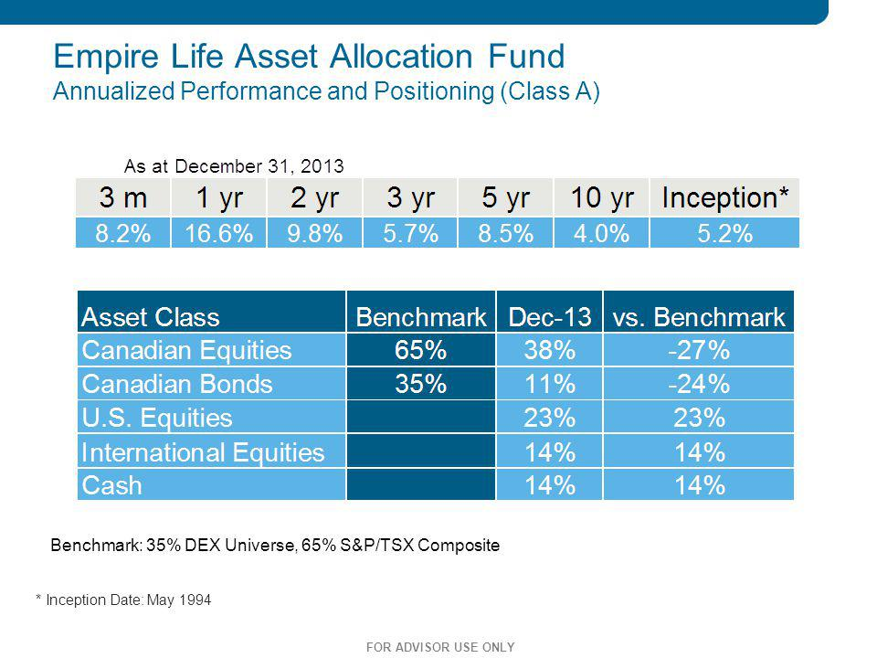 28 Empire Life Asset Allocation Fund Annualized Performance and Positioning (Class A) * Inception Date: May 1994 FOR ADVISOR USE ONLY Benchmark: 35% D