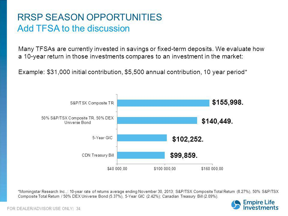 FOR DEALER/ADVISOR USE ONLY| 34 RRSP SEASON OPPORTUNITIES Add TFSA to the discussion *Morningstar Research Inc.,: 10-year rate of returns average endi