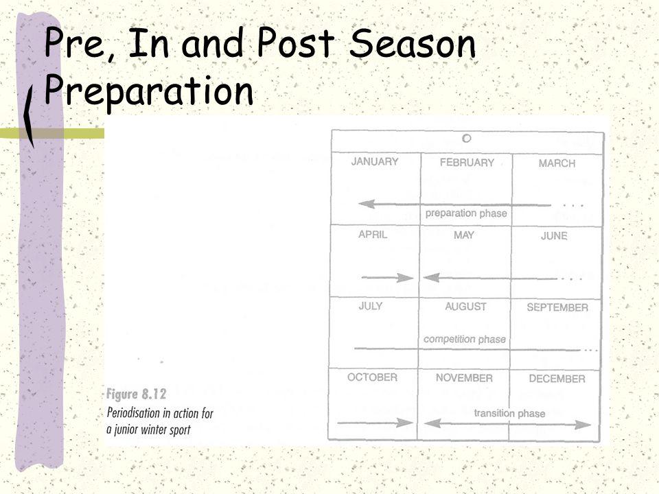 Pre, In and Post Season Preparation
