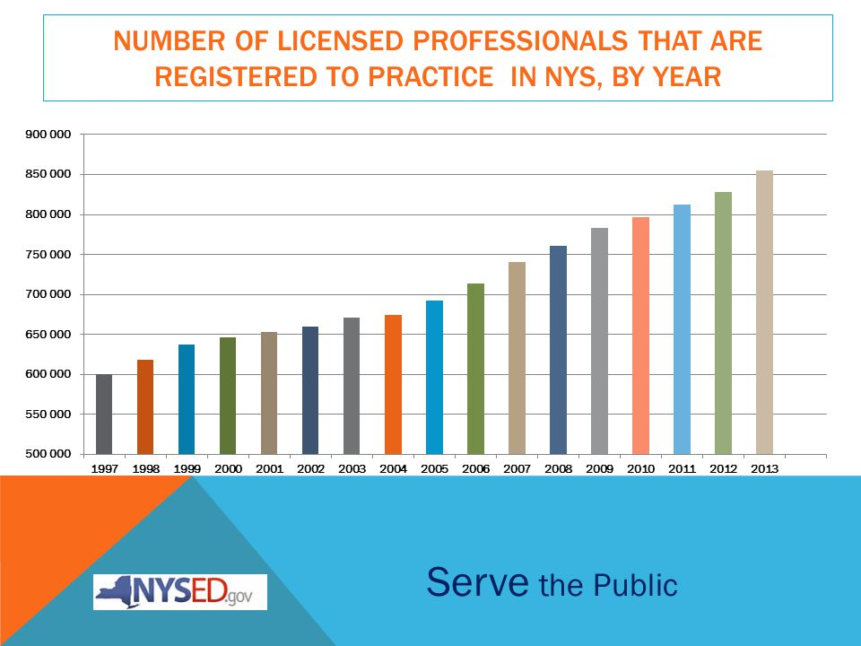 NUMBER OF LICENSED PROFESSIONALS THAT ARE REGISTERED TO PRACTICE IN NYS, BY YEAR Serve the Public