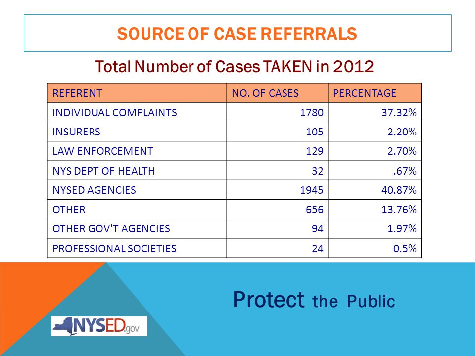 SOURCE OF CASE REFERRALS Total Number of Cases TAKEN in 2012 REFERENTNO.