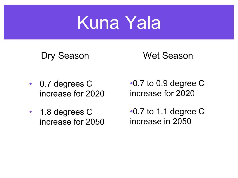 Kuna Yala 0.7 degrees C increase for 2020 1.8 degrees C increase for 2050 Dry Season 0.7 to 0.9 degree C increase for 2020 0.7 to 1.1 degree C increase in 2050 Wet Season