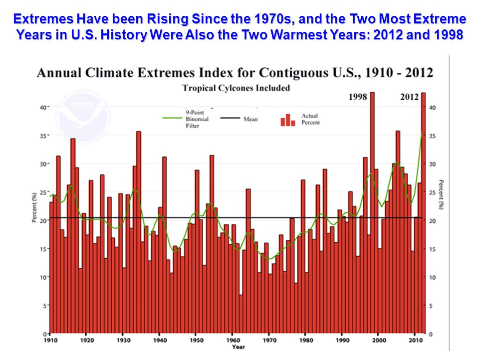 Extremes Have been Rising Since the 1970s, and the Two Most Extreme Years in U.S. History Were Also the Two Warmest Years: 2012 and 1998