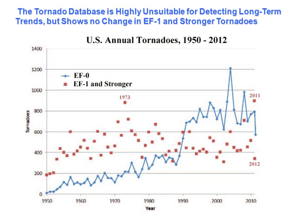 The Tornado Database is Highly Unsuitable for Detecting Long-Term Trends, but Shows no Change in EF-1 and Stronger Tornadoes
