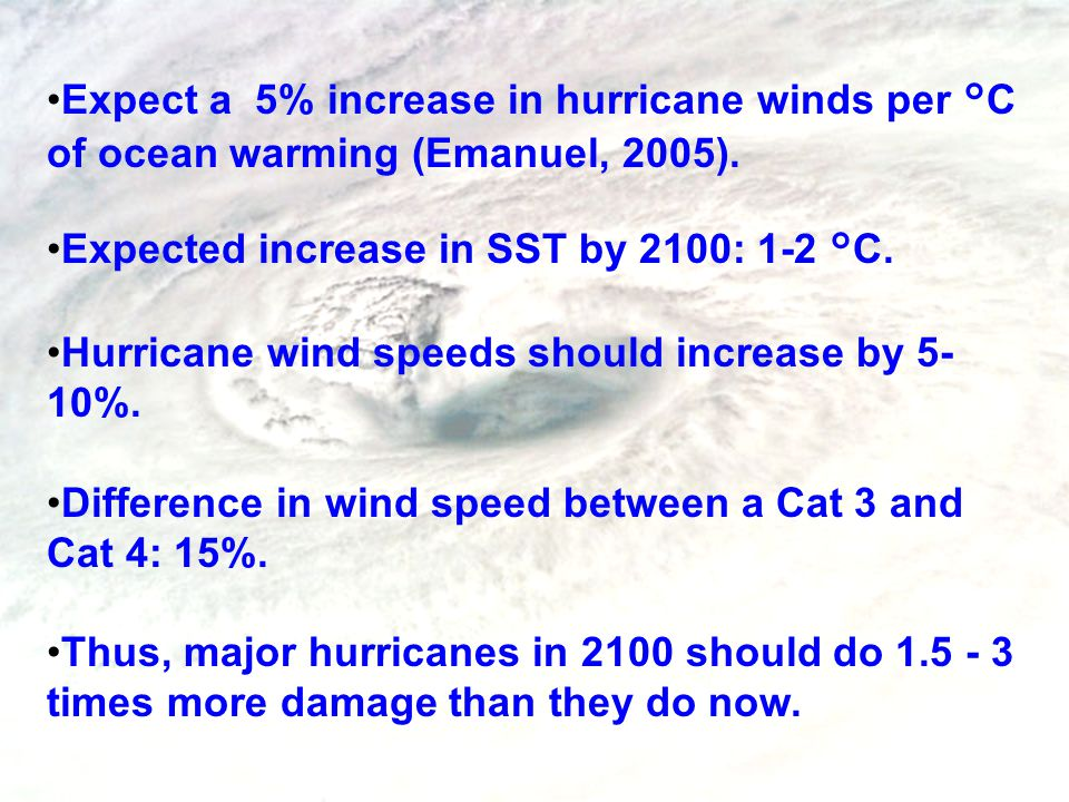 Expect a 5% increase in hurricane winds per °C of ocean warming (Emanuel, 2005). Expected increase in SST by 2100: 1-2 °C. Hurricane wind speeds shoul