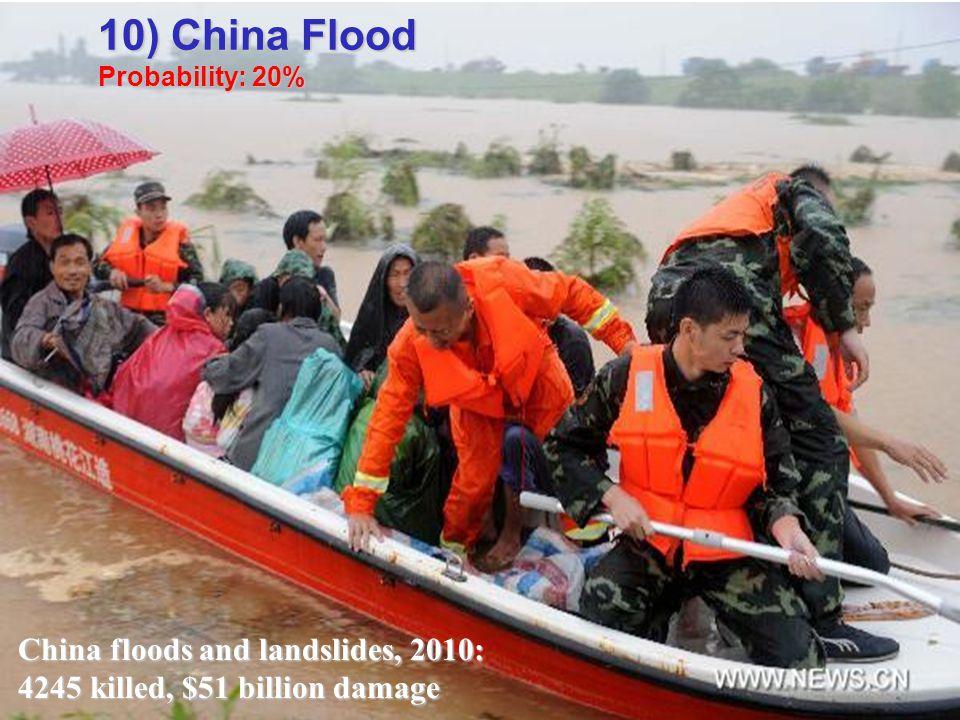 China floods and landslides, 2010: 4245 killed, $51 billion damage 10) China Flood Probability: 20%