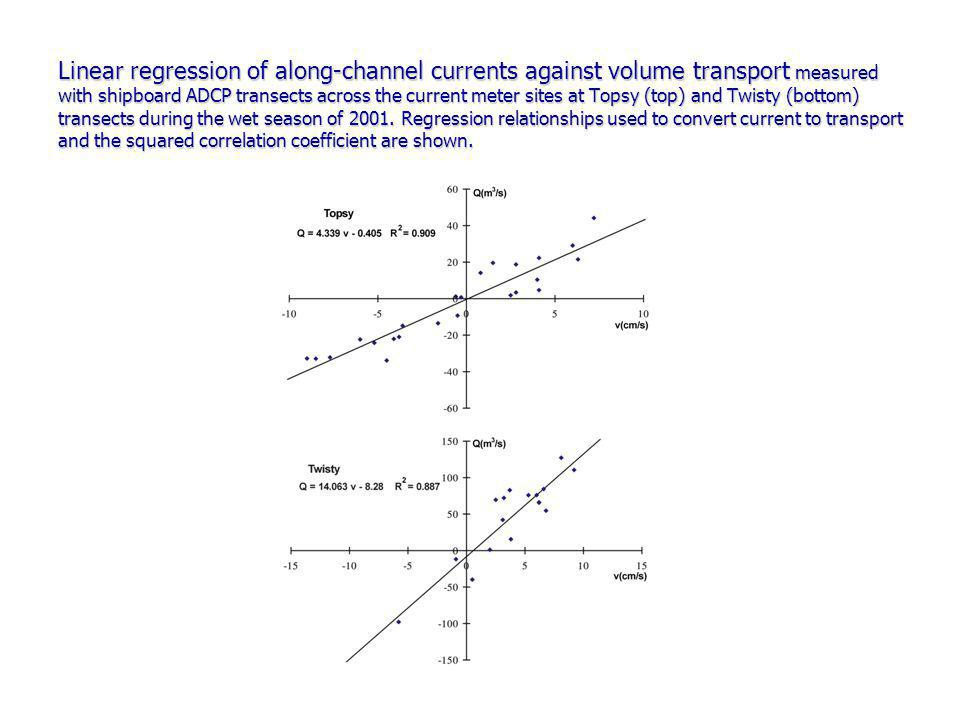 Linear regression of along-channel currents against volume transport measured with shipboard ADCP transects across the current meter sites at Topsy (top) and Twisty (bottom) transects during the wet season of 2001.