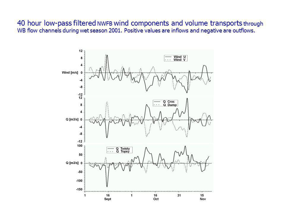40 hour low-pass filtered NWFB wind components and volume transports through WB flow channels during wet season 2001.
