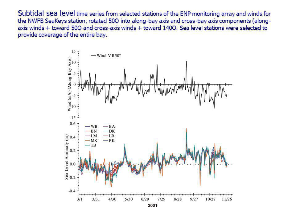Subtidal sea level time series from selected stations of the ENP monitoring array and winds for the NWFB SeaKeys station, rotated 50O into along-bay axis and cross-bay axis components (along- axis winds + toward 50O and cross-axis winds + toward 140O.