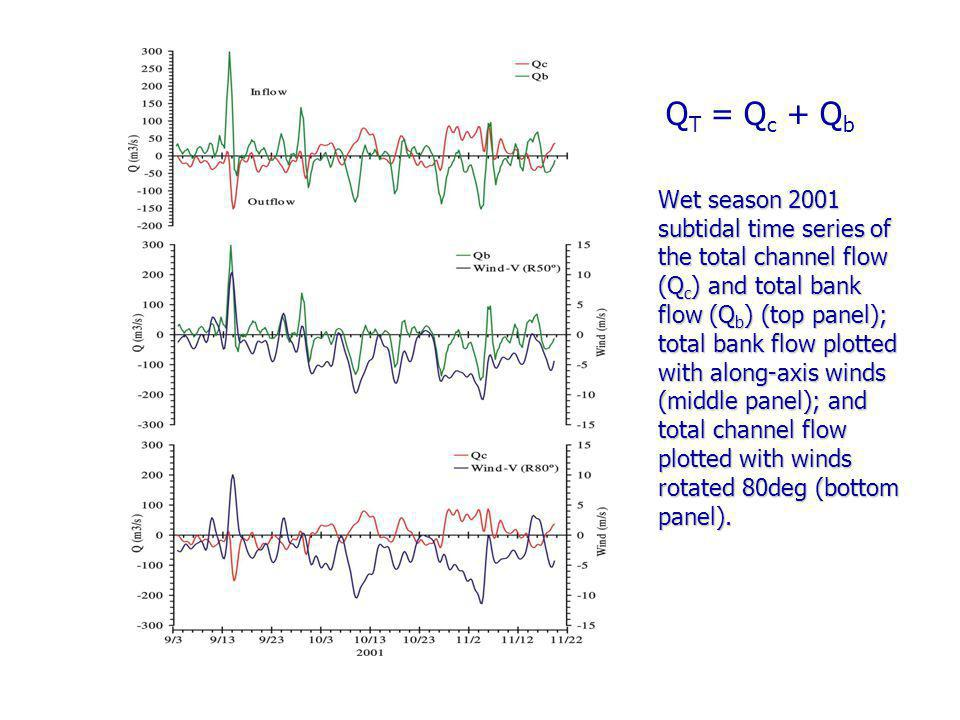 Wet season 2001 subtidal time series of the total channel flow (Q c ) and total bank flow (Q b ) (top panel); total bank flow plotted with along-axis