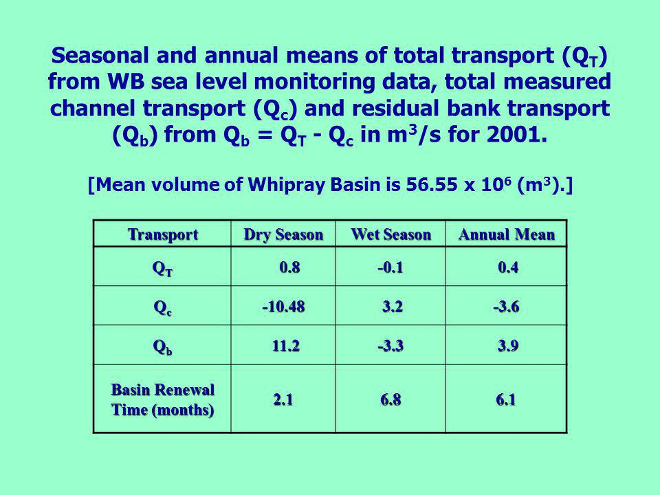 Seasonal and annual means of total transport (Q T ) from WB sea level monitoring data, total measured channel transport (Q c ) and residual bank transport (Q b ) from Q b = Q T - Q c in m 3 /s for 2001.