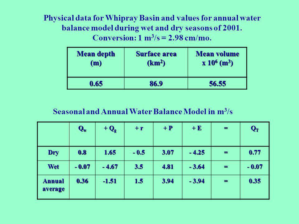 Physical data for Whipray Basin and values for annual water balance model during wet and dry seasons of 2001. Conversion: 1 m 3 /s = 2.98 cm/mo. Mean