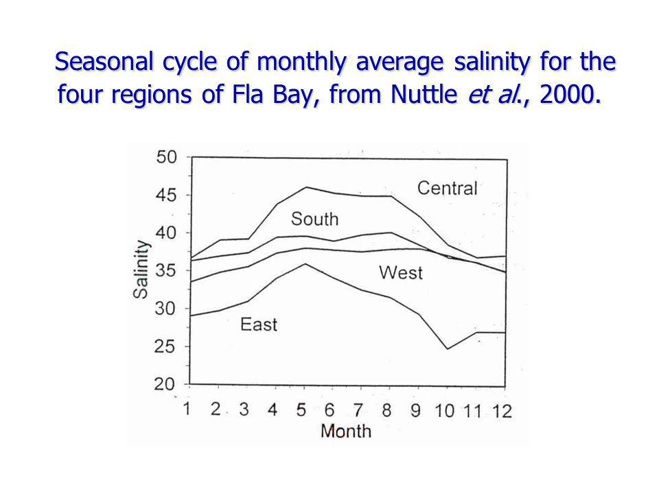 Seasonal cycle of monthly average salinity for the four regions of Fla Bay, from Nuttle et al., 2000. Seasonal cycle of monthly average salinity for t