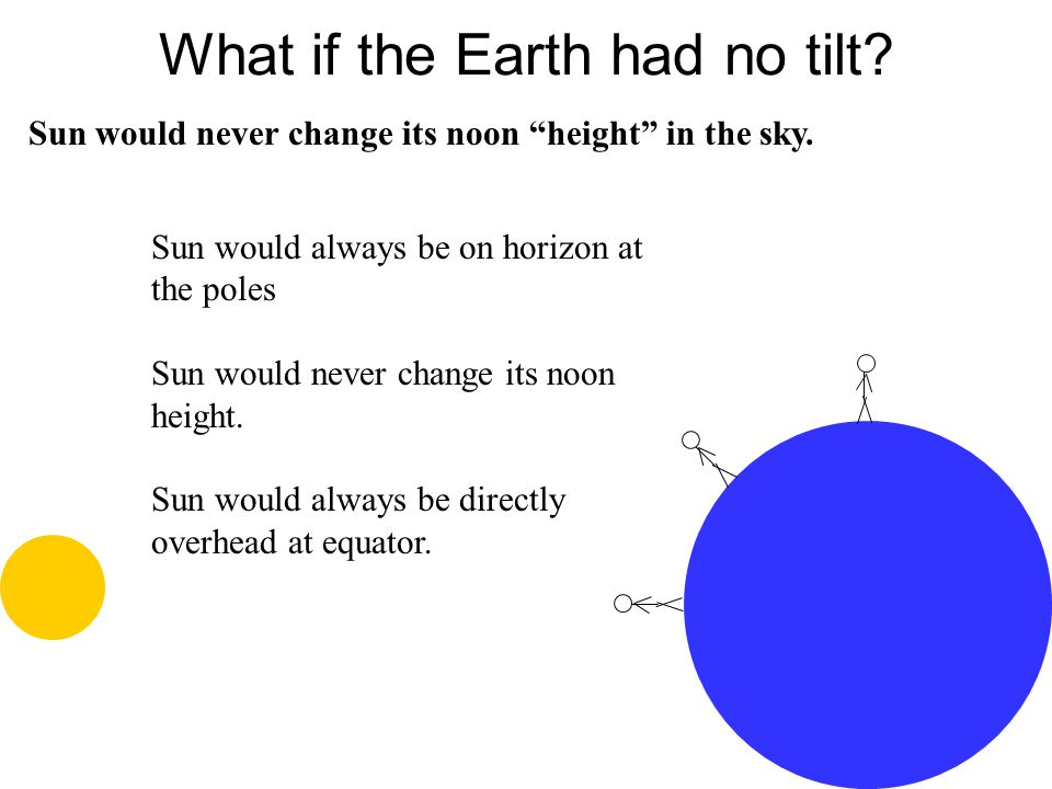 What if the Earth had no tilt? Sun would always be on horizon at the poles Sun would never change its noon height. Sun would always be directly overhe