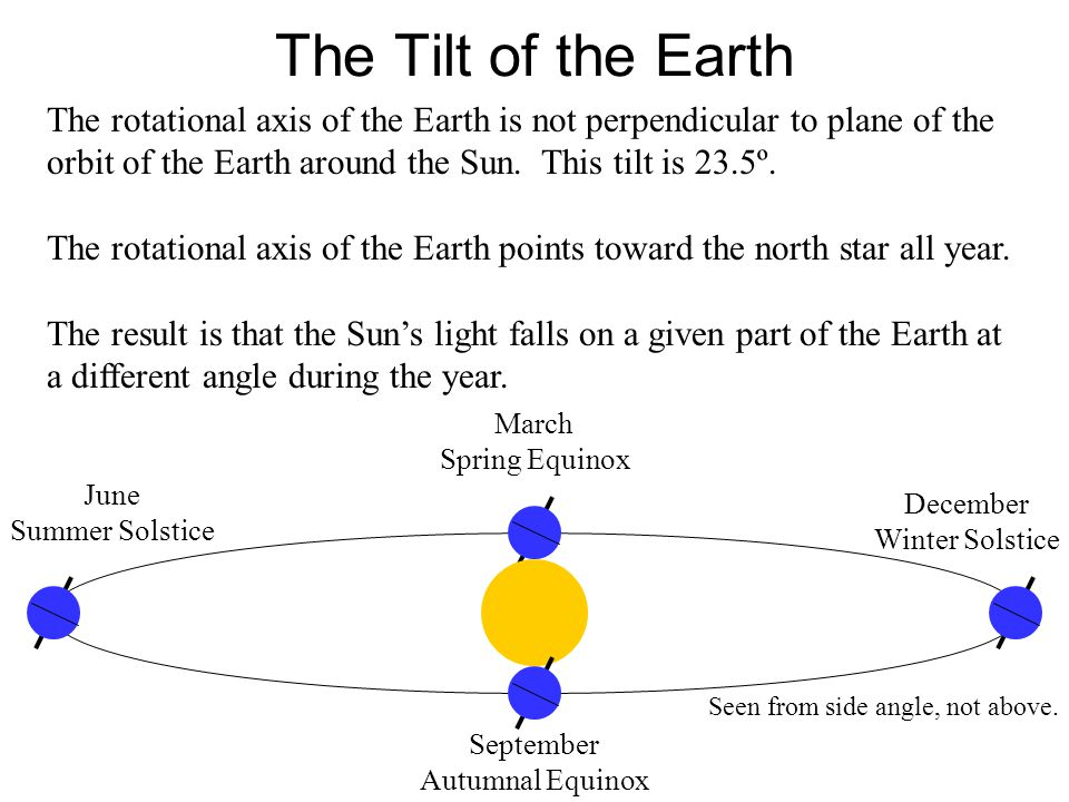 The Tilt of the Earth The rotational axis of the Earth is not perpendicular to plane of the orbit of the Earth around the Sun. This tilt is 23.5º. The