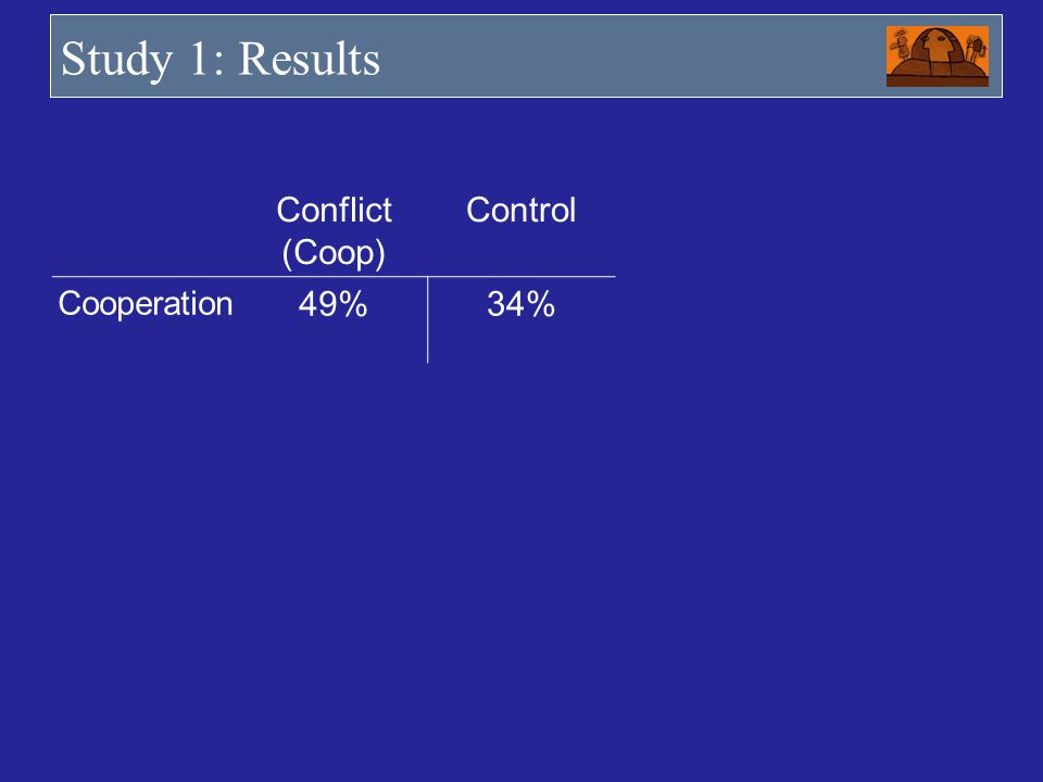 Study 1: Results Conflict (Coop) Control Cooperation 49%34%
