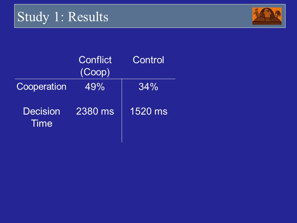 Study 1: Results Conflict (Coop) Control Cooperation 49%34% Decision Time 2380 ms1520 ms