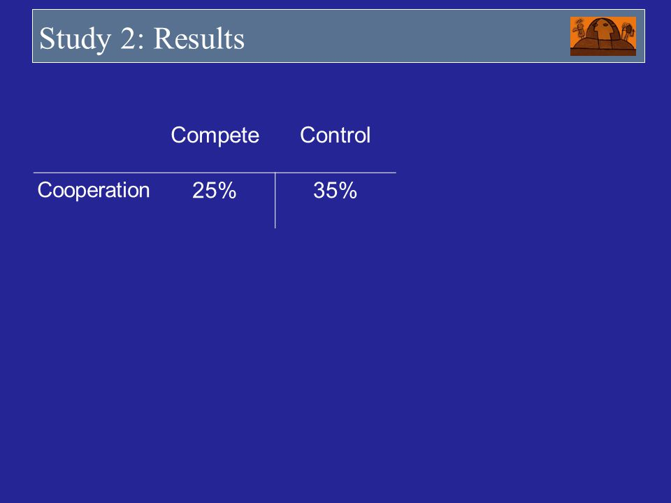 Study 2: Results CompeteControl Cooperation 25%35%