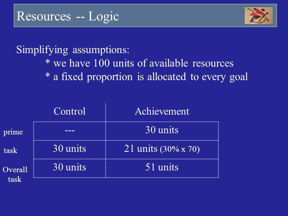 ControlAchievement ---30 units 21 units (30% x 70) 30 units51 units prime task Overall task Resources -- Logic Simplifying assumptions: * we have 100
