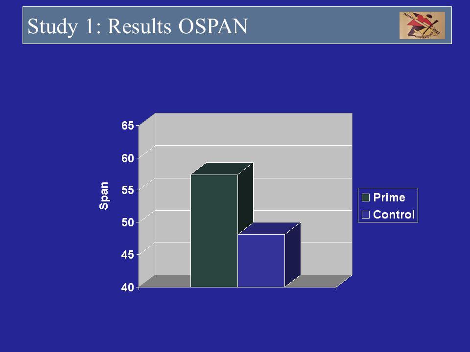 Study 1: Results OSPAN Span