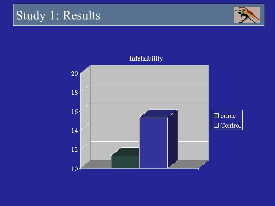 Study 1: Results Infelxibility