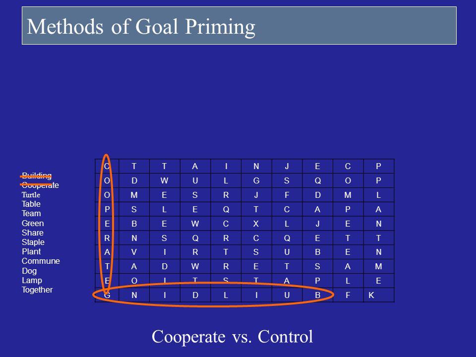 Methods of Goal Priming Cooperate vs. Control CTTAINJECP ODWULGSQOP OMESRJFDML PSLEQTCAPA EBEWCXLJEN RNSQRCQETT AVIRTSUBEN TADWRETSAM EOITSTAPLE GNIDL