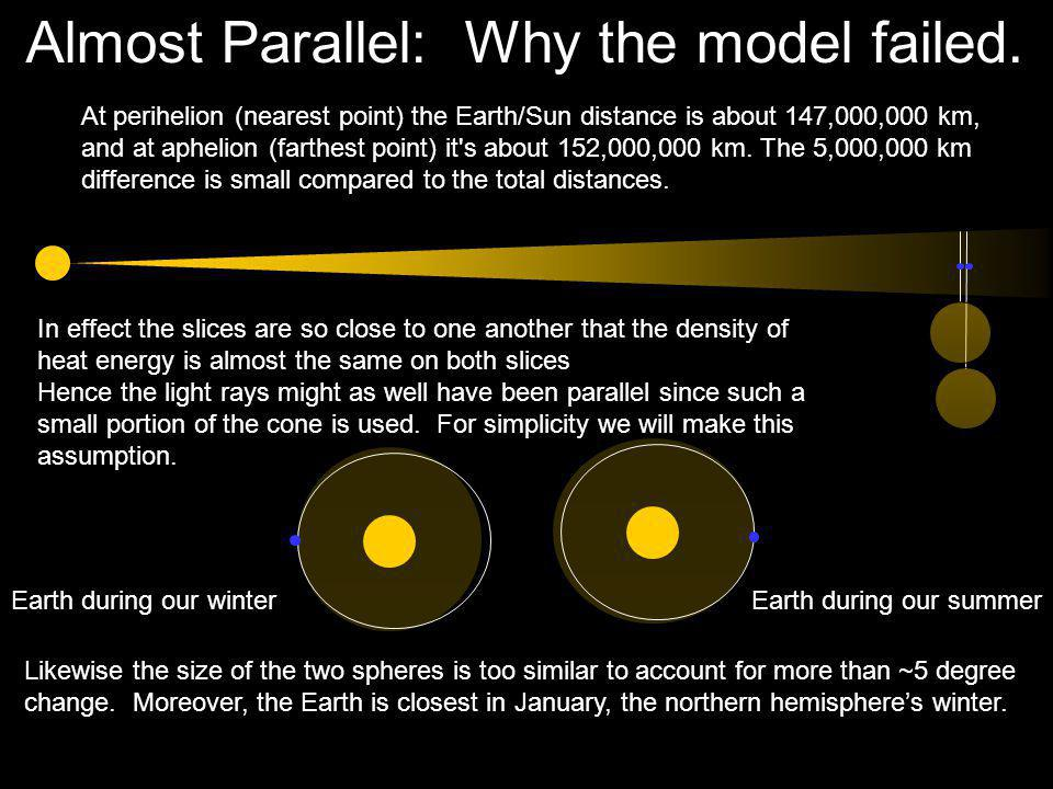 Almost Parallel: Why the model failed. At perihelion (nearest point) the Earth/Sun distance is about 147,000,000 km, and at aphelion (farthest point)