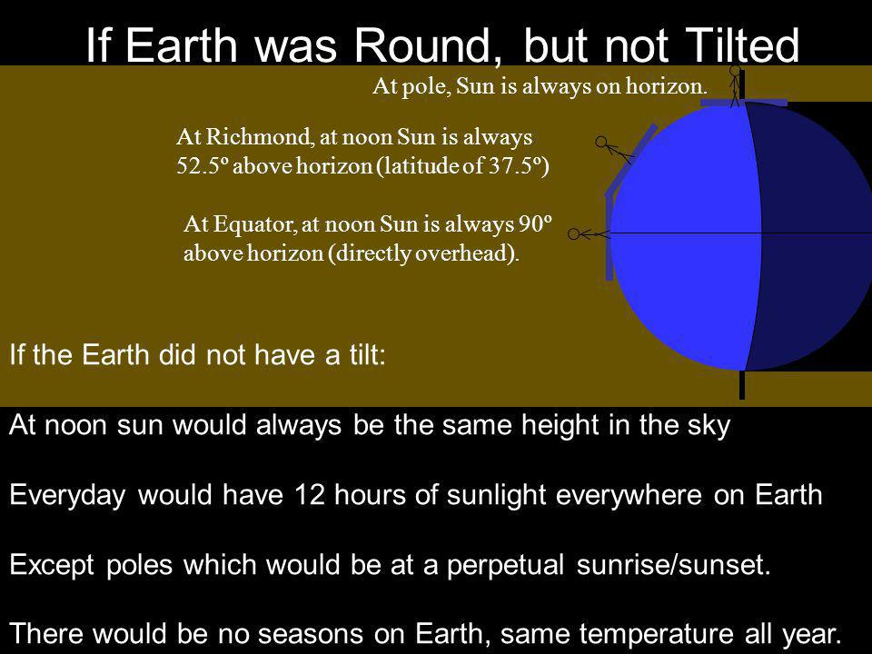 If Earth was Round, but not Tilted At pole, Sun is always on horizon. At Richmond, at noon Sun is always 52.5º above horizon (latitude of 37.5º) At Eq