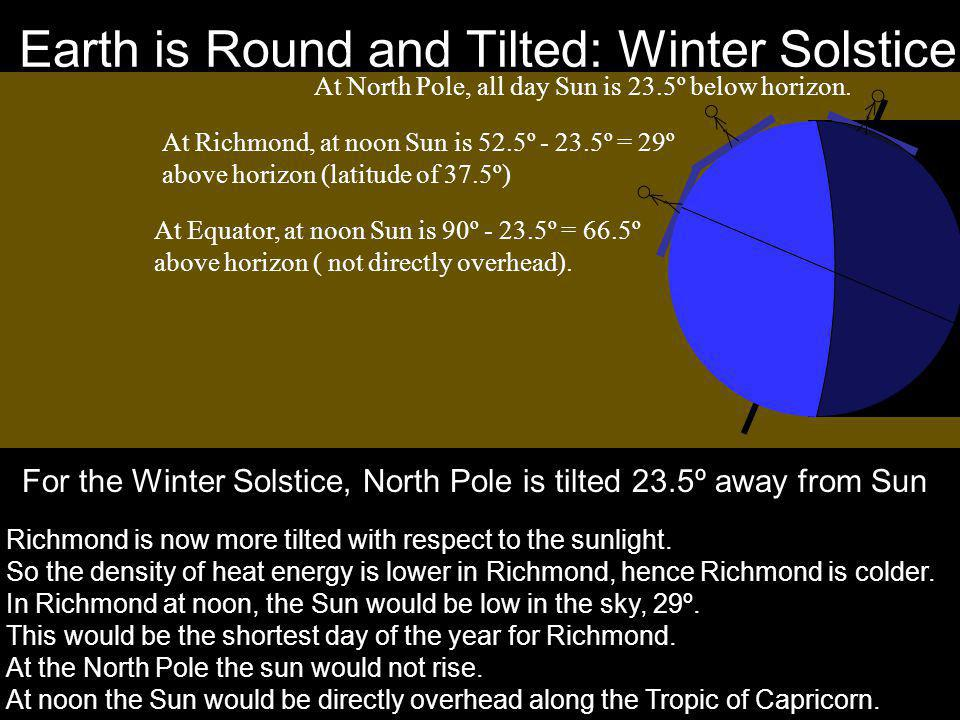 Earth is Round and Tilted: Winter Solstice At North Pole, all day Sun is 23.5º below horizon. At Richmond, at noon Sun is 52.5º - 23.5º = 29º above ho