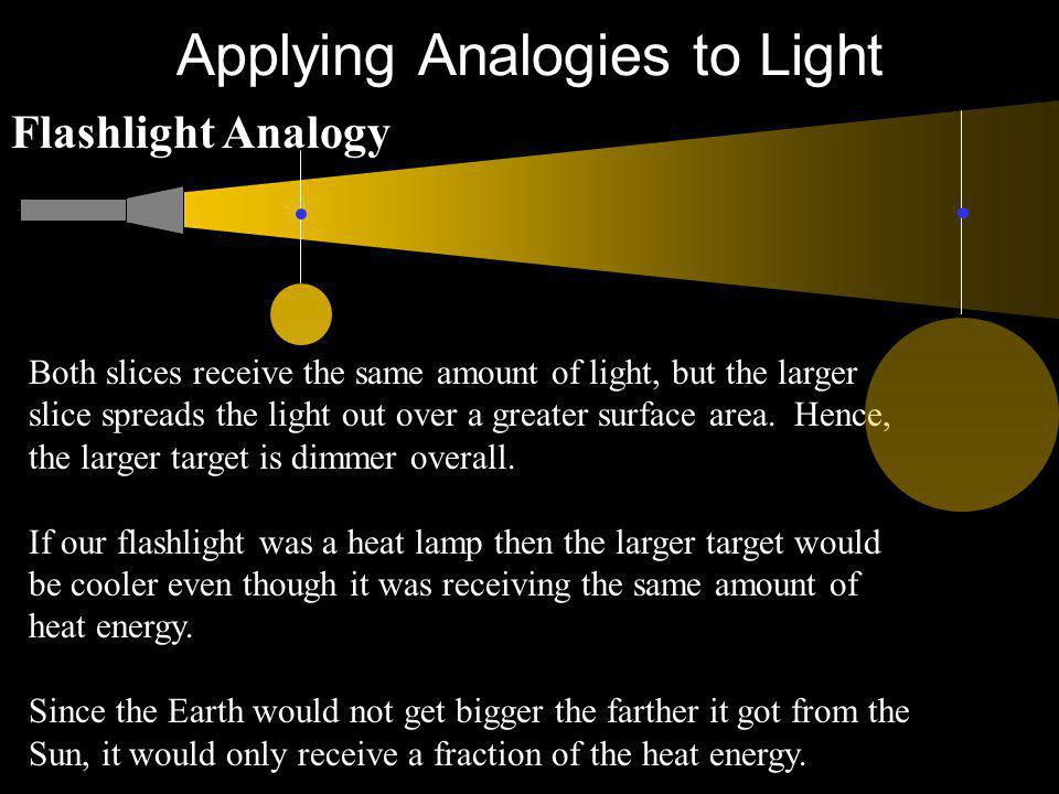 Applying Analogies to Light Both slices receive the same amount of light, but the larger slice spreads the light out over a greater surface area. Henc