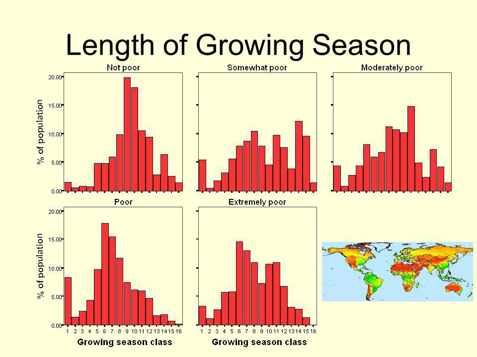 Length of Growing Season