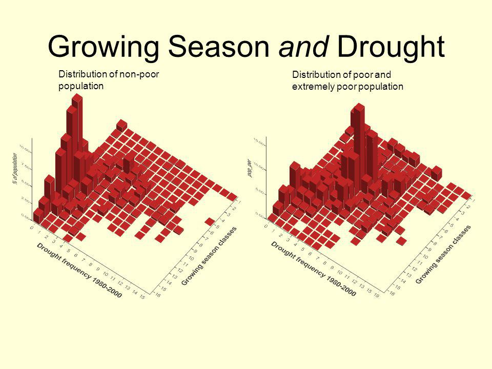 Growing Season and Drought Distribution of non-poor population Distribution of poor and extremely poor population
