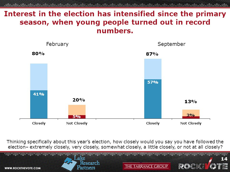 14 Interest in the election has intensified since the primary season, when young people turned out in record numbers.