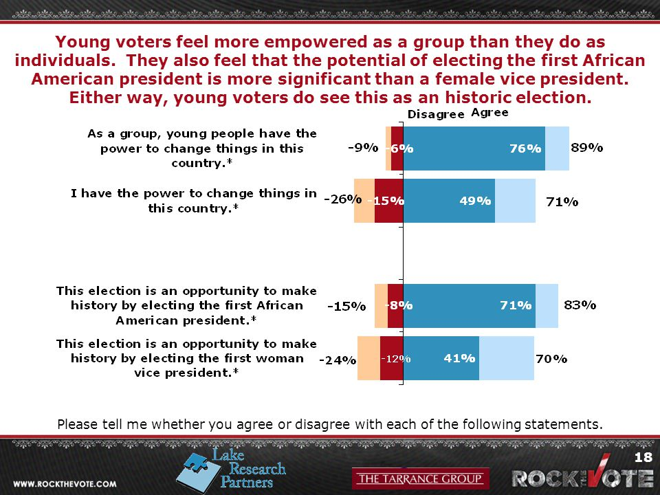18 Young voters feel more empowered as a group than they do as individuals.