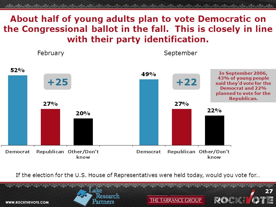 27 About half of young adults plan to vote Democratic on the Congressional ballot in the fall.