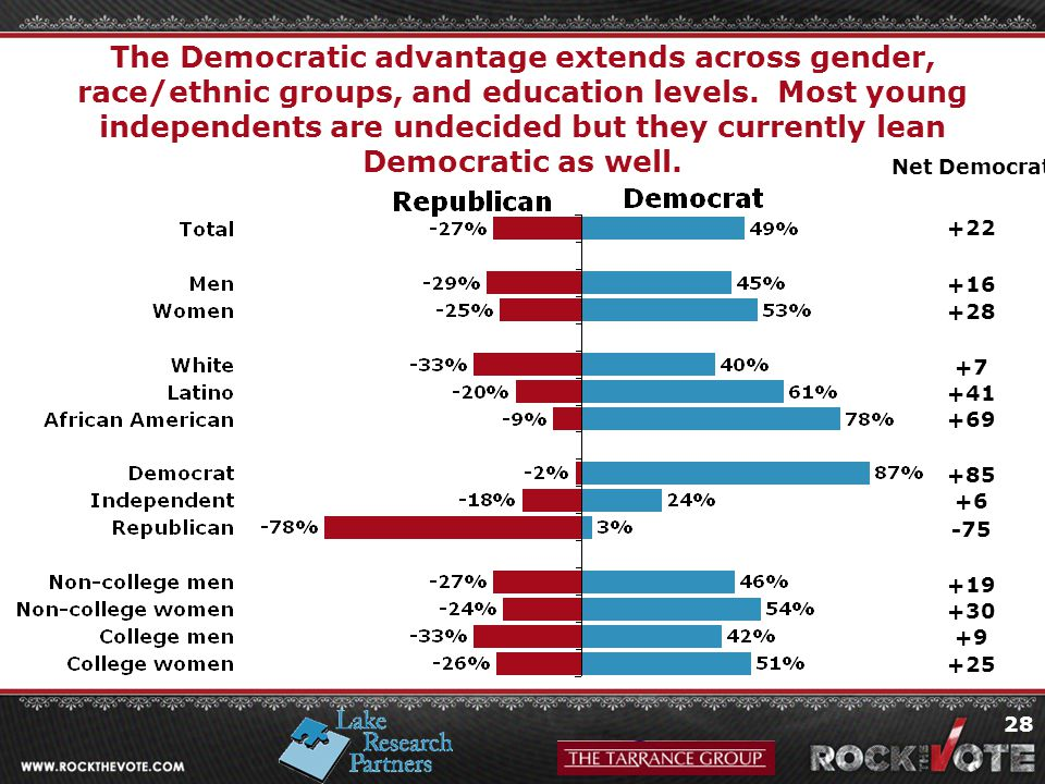 28 The Democratic advantage extends across gender, race/ethnic groups, and education levels.