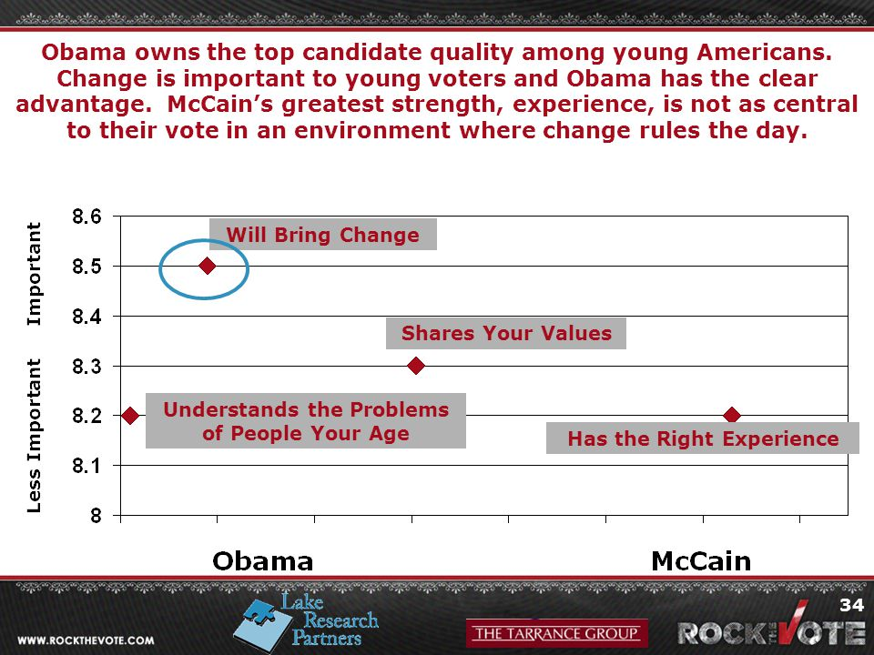 34 Obama owns the top candidate quality among young Americans.