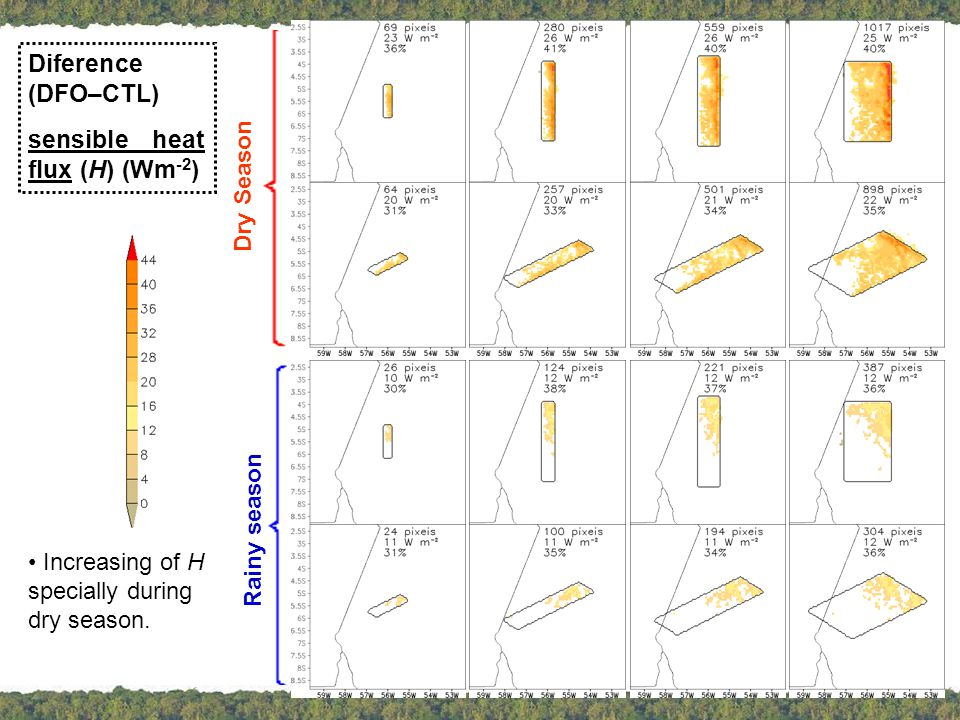 Diference (DFO–CTL) sensible heat flux (H) (Wm -2 ) Dry Season Rainy season Increasing of H specially during dry season.