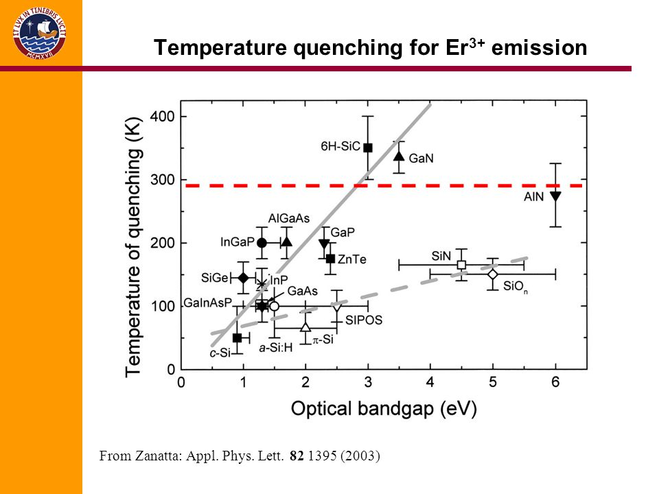 Temperature quenching for Er 3+ emission From Zanatta: Appl. Phys. Lett. 82 1395 (2003)