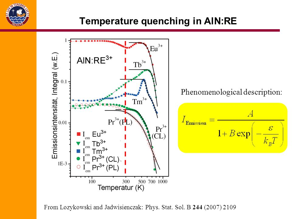 Temperature quenching in AlN:RE From Lozykowski and Jadwisienczak: Phys. Stat. Sol. B 244 (2007) 2109 Phenomenological description: