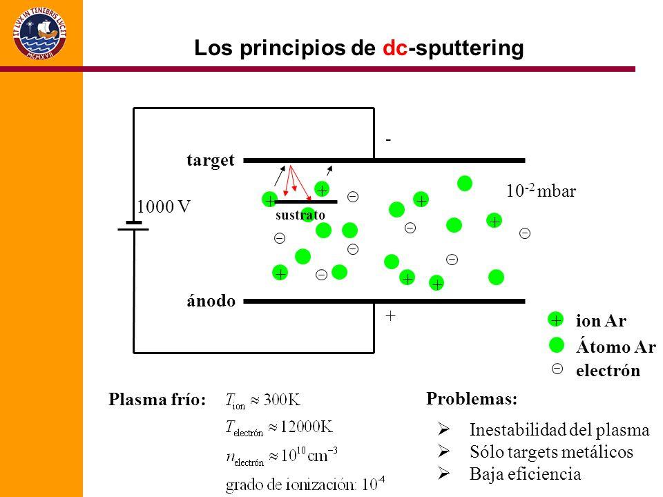 Los principios de dc-sputtering target ánodo + + + + + + + + ion Ar Átomo Ar electrón Plasma frío: 10 -2 mbar sustrato - + Problemas: Inestabilidad del plasma Sólo targets metálicos Baja eficiencia 1000 V