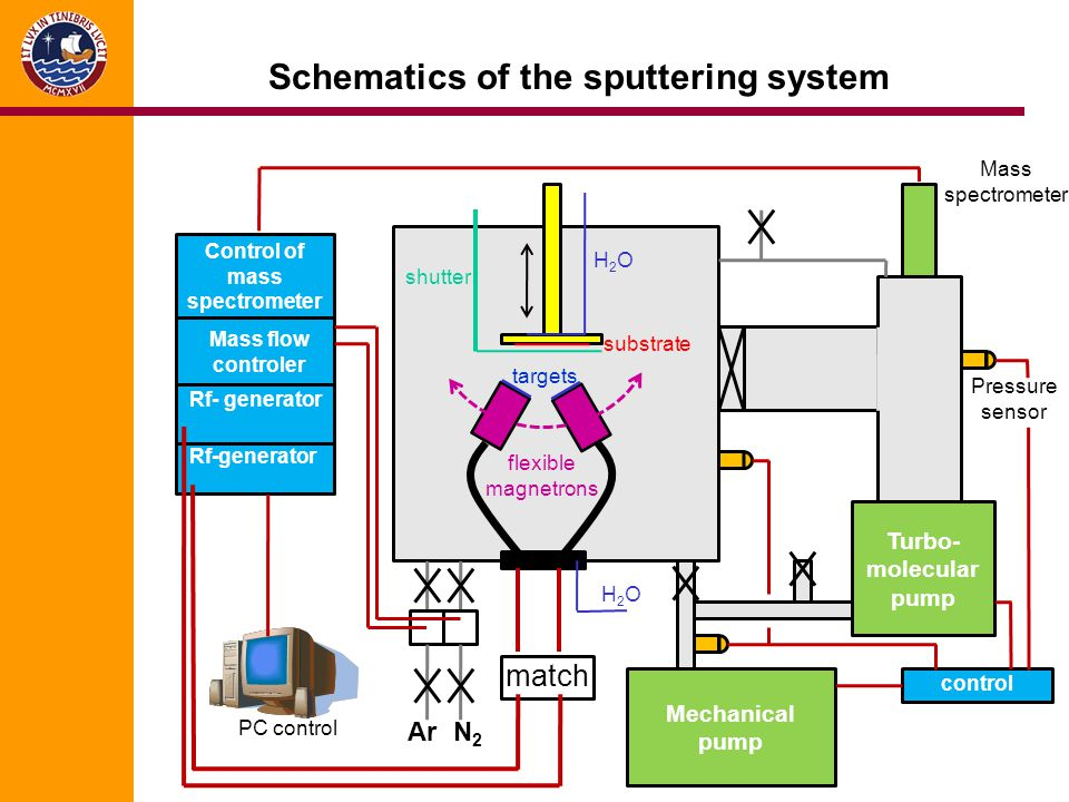 Schematics of the sputtering system Turbo- molecular pump Mechanical pump Pressure sensor Mass spectrometer control Ar N2N2 Mass flow controler Control of mass spectrometer Rf- generator shutter H2OH2O substrate targets flexible magnetrons H2OH2O match PC control