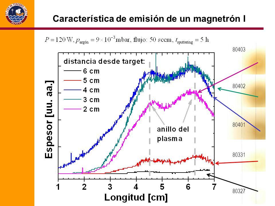 80403 80402 80401 80331 80327 Característica de emisión de un magnetrón I
