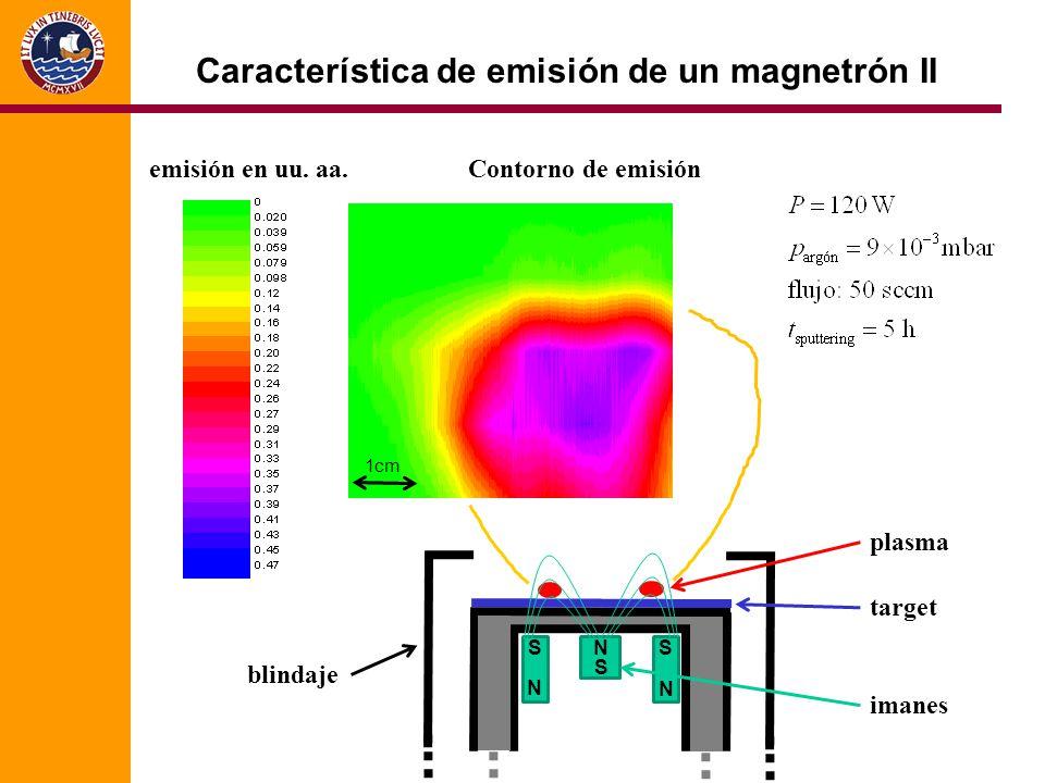 Característica de emisión de un magnetrón II N N N S S S 1cm emisión en uu.
