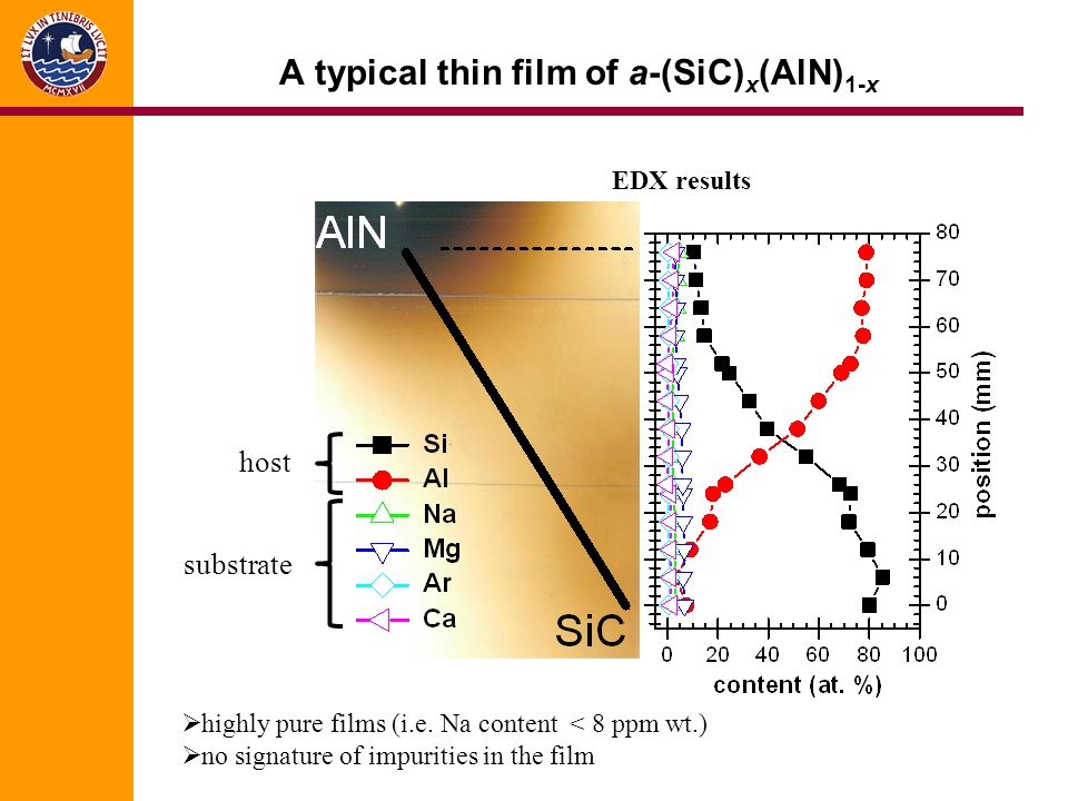 A typical thin film of a-(SiC) x (AlN) 1-x EDX results highly pure films (i.e. Na content < 8 ppm wt.) no signature of impurities in the film host sub
