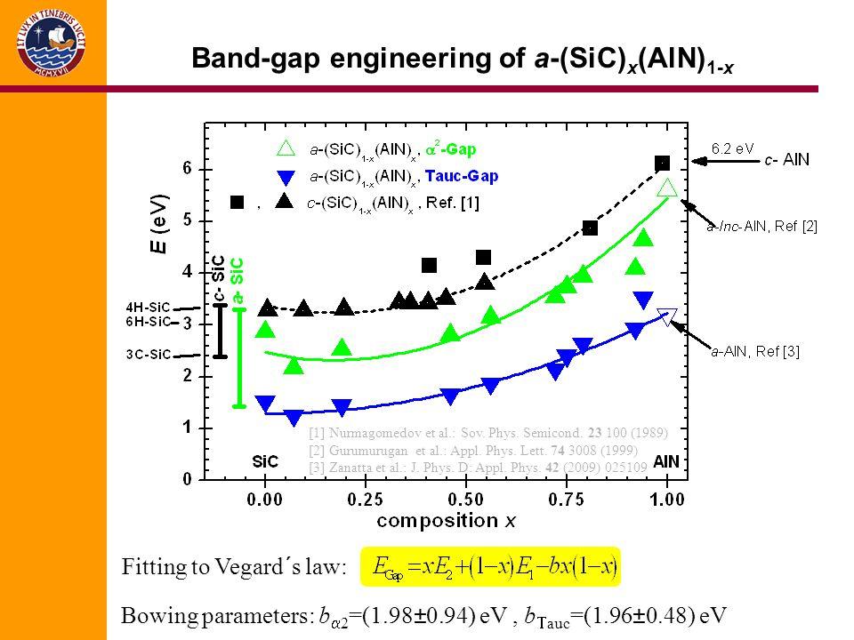 Band-gap engineering of a-(SiC) x (AlN) 1-x [1] Nurmagomedov et al.: Sov.
