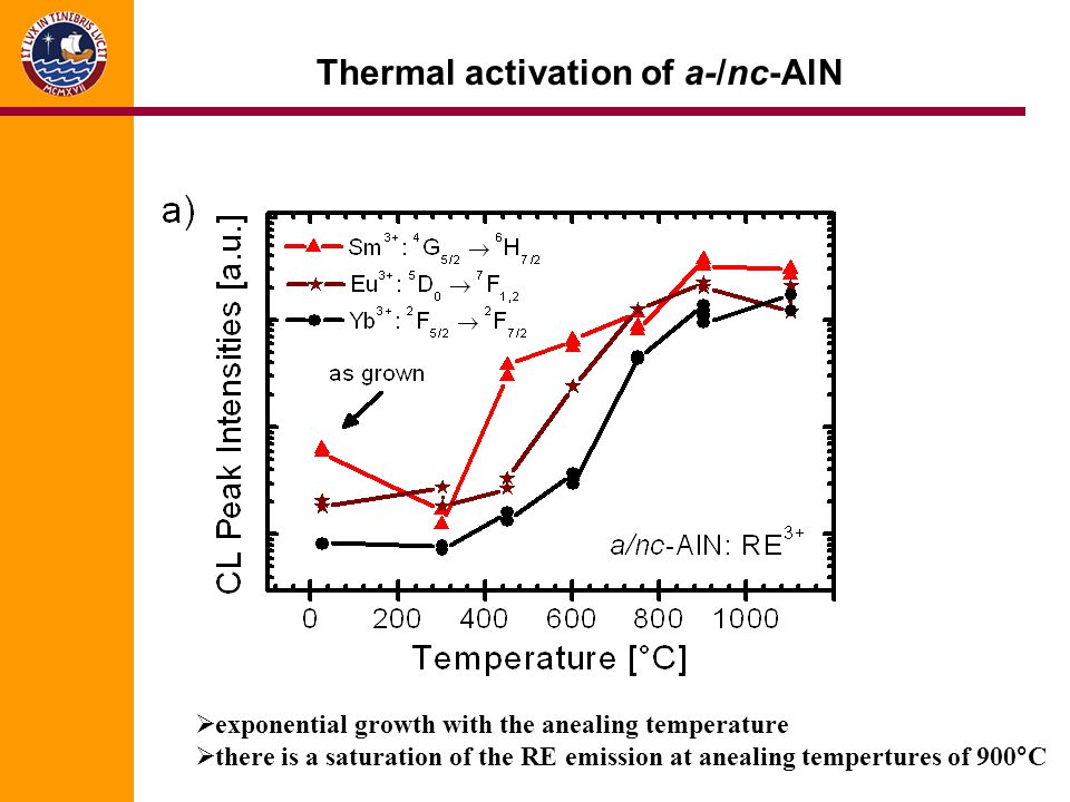 Thermal activation of a-/nc-AlN exponential growth with the anealing temperature there is a saturation of the RE emission at anealing tempertures of 9