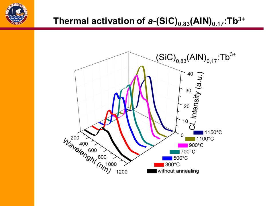 Thermal activation of a-(SiC) 0.83 (AlN) 0.17 :Tb 3+