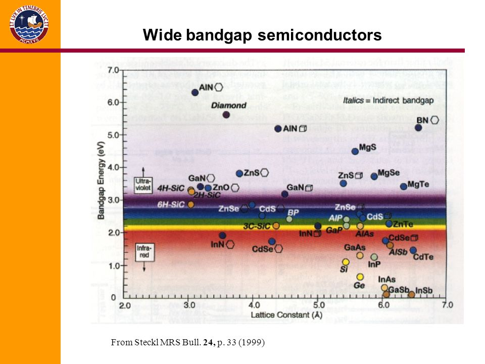Wide bandgap semiconductors From Steckl MRS Bull. 24, p. 33 (1999)