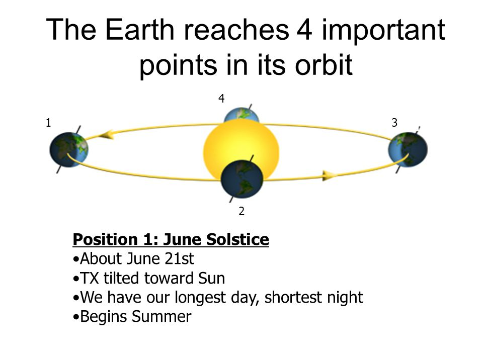 The Earth reaches 4 important points in its orbit Position 1: June Solstice About June 21st TX tilted toward Sun We have our longest day, shortest nig